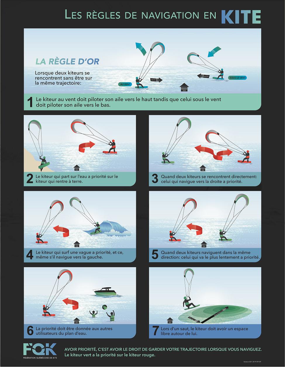 Les règles de navigation en kite